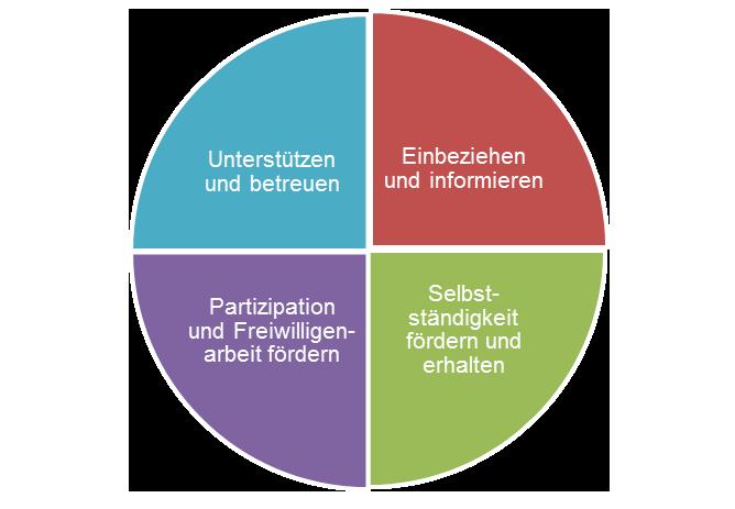 Gemeinden_beim_Alter_gefordert_Grafik