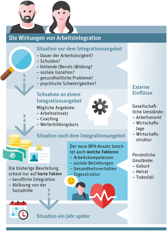 Wirkung Integration_Infografik_def