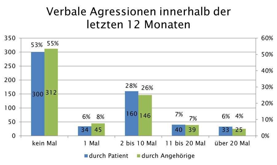 grafik_aggressionen_in_12_monaten_web900