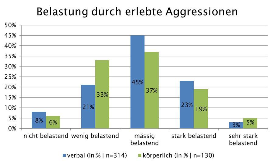 grafik_belastung_durch_aggressionen_web_900
