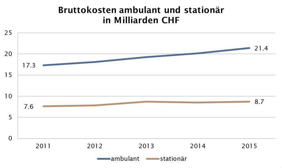 Quelle: BAG Statistik der obligatorischen Krankenversicherung