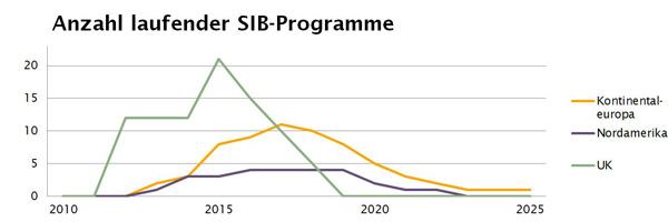 Grafik zu laufenden SIP-Programmen