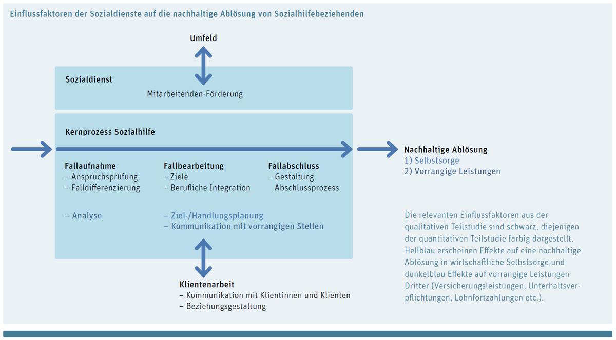 schematischen Darstellung eines Sozialdienstes