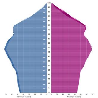 Alterpyramide des Jahres 2039